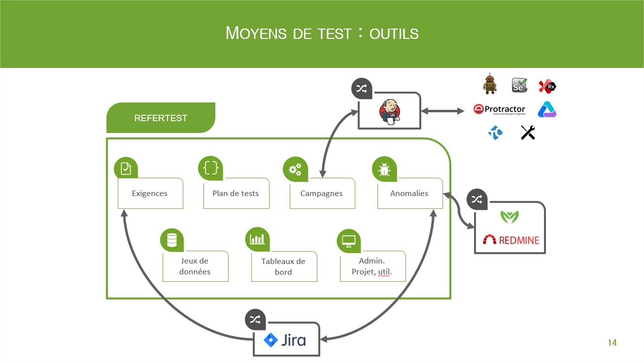 moyens outils
